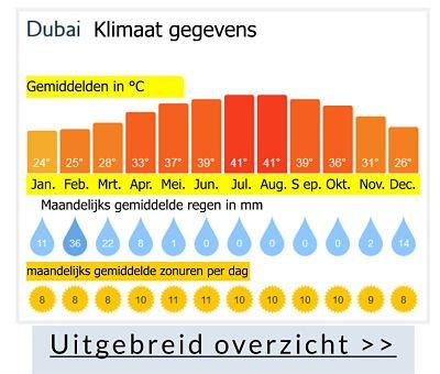 weer dubai klimaat